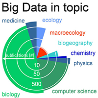 "55. Big Data imprint on the publication record showing the amount of publications with the term ""Big Data"" in the topic in combination with several scientific disciplines (detail from Fig. 1)"